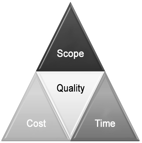 iron triangle in project management In the world of construction projects, cost and time management usually have a greater influence than scope management — despite how big they are hav.