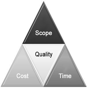 Yaacov Apelbaum - Iron Triangle of Project Management