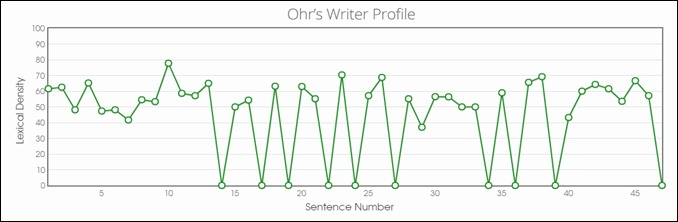 Ohr's Writer Profile