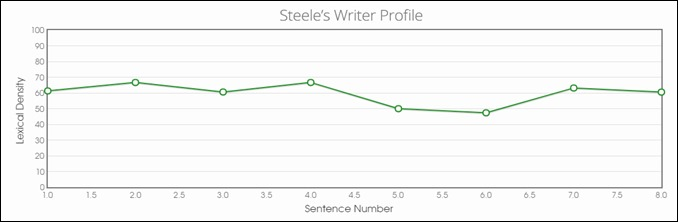 Steele's Writer Profile