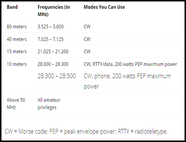 Technician Class Frequency Privileges in Ham Radio