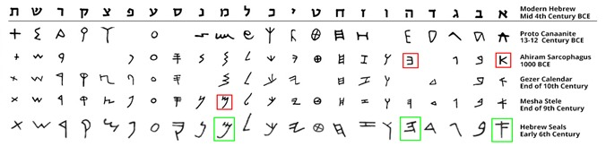 Yaacov Apelbaum - Early Hebrew Alphabet