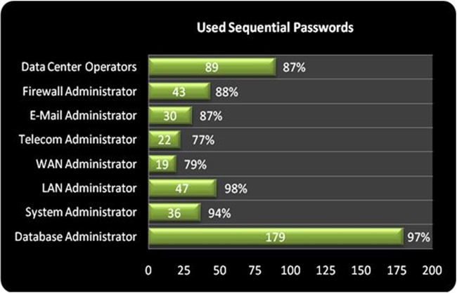 10-Used sequential passwords