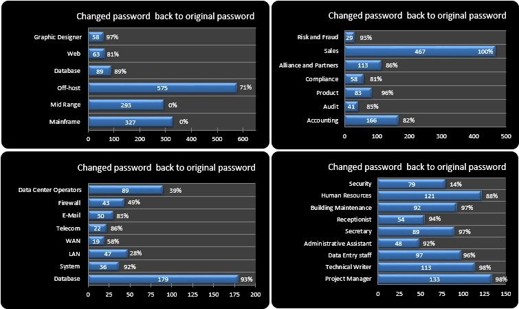 12-Changed passwords back to original password left administrators, right developers