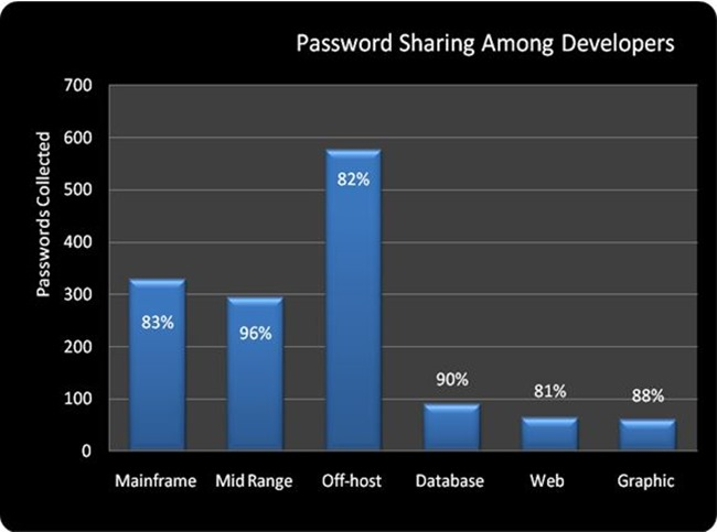 12-Password sharing among developers