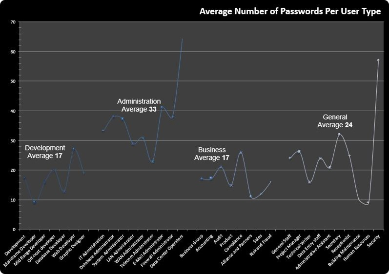 2-Average number of passwords per user type
