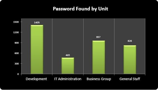 4-Password found by unit
