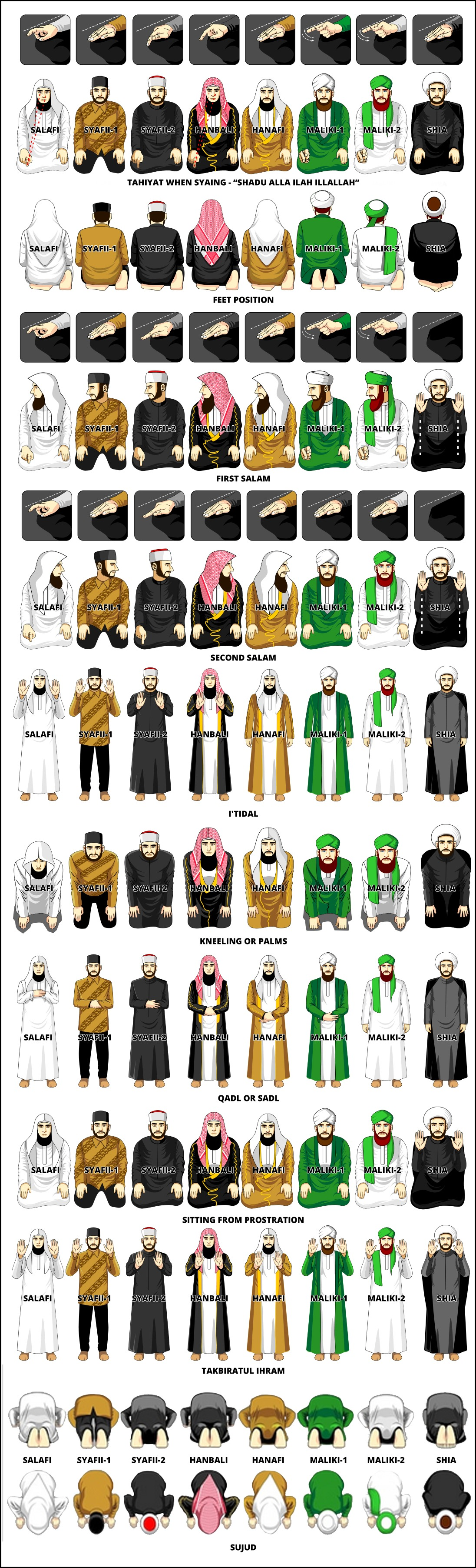 Variation in Sunni Prayer Sequences