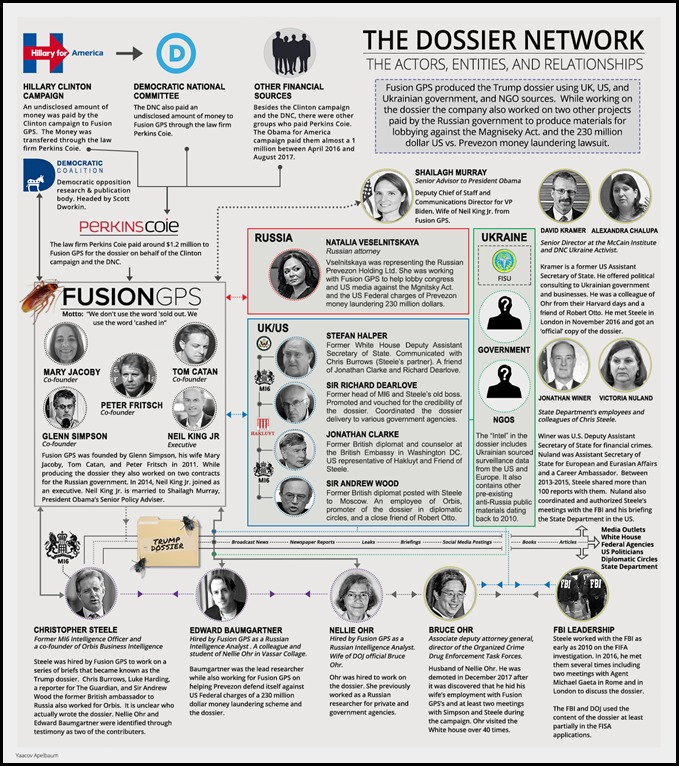 The Trump Dossier Network
