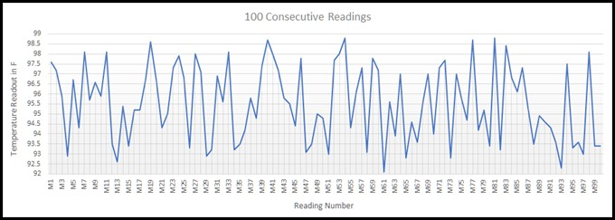 IR Thermometer 100 Consecutive Readings