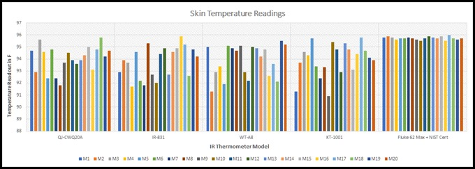 IR Thermometer Model vs. Skin Temperature Readings
