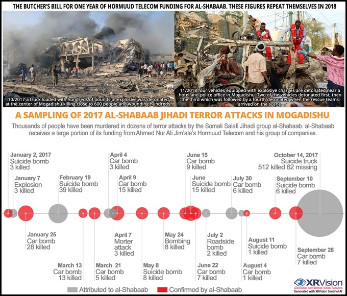 Sampling of al-Shabab Jihadi Terror Attacks in Mogadishu